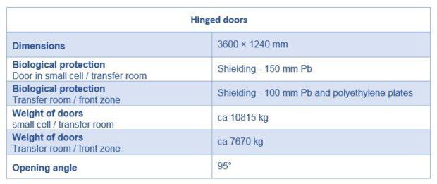 dvere-otocne-tabulka